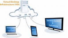VDI Plans - Virtual Desktop
